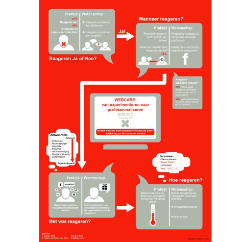 Infographic-SWOCC-Webcare-vk