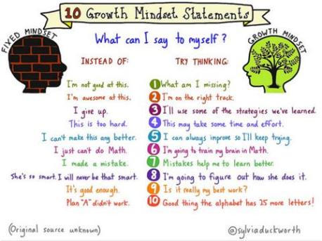 Growth Mind-set poster
